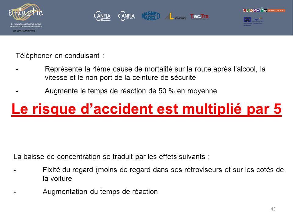 Le risque d'accident est multiplié par 5