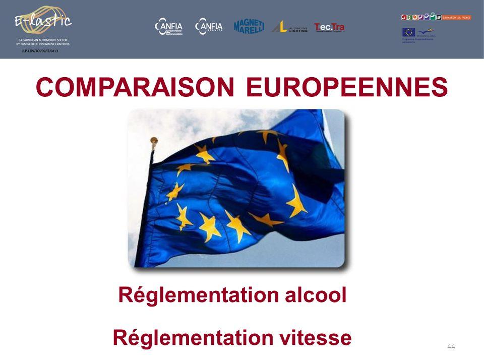 COMPARAISON EUROPEENNES Réglementation alcool Réglementation vitesse