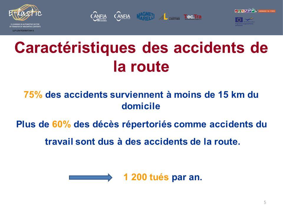 Caractéristiques des accidents de la route