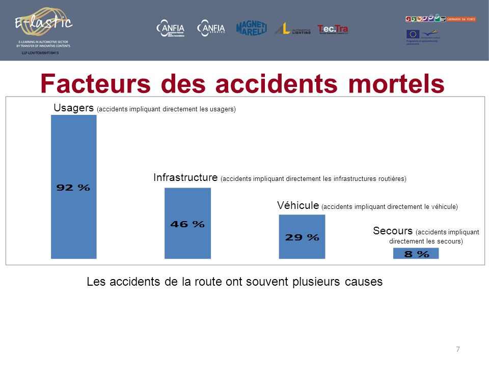 Facteurs des accidents mortels