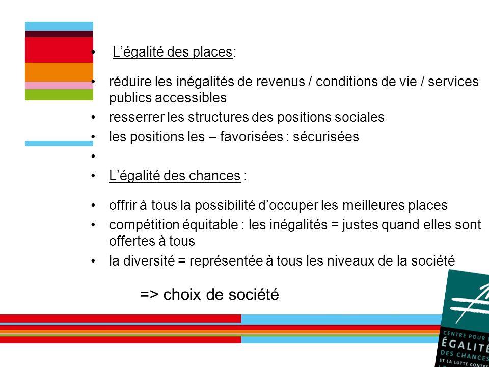=> choix de société L'égalité des places: