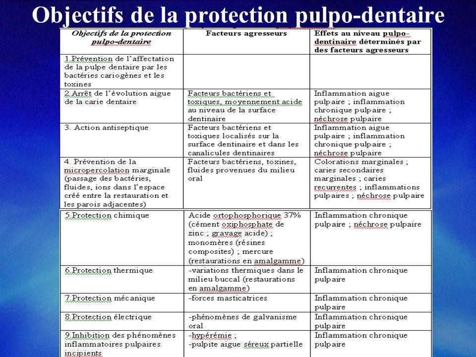 Objectifs de la protection pulpo-dentaire