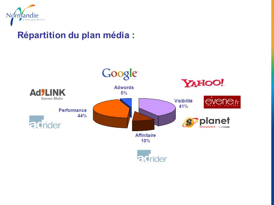 Répartition du plan média :
