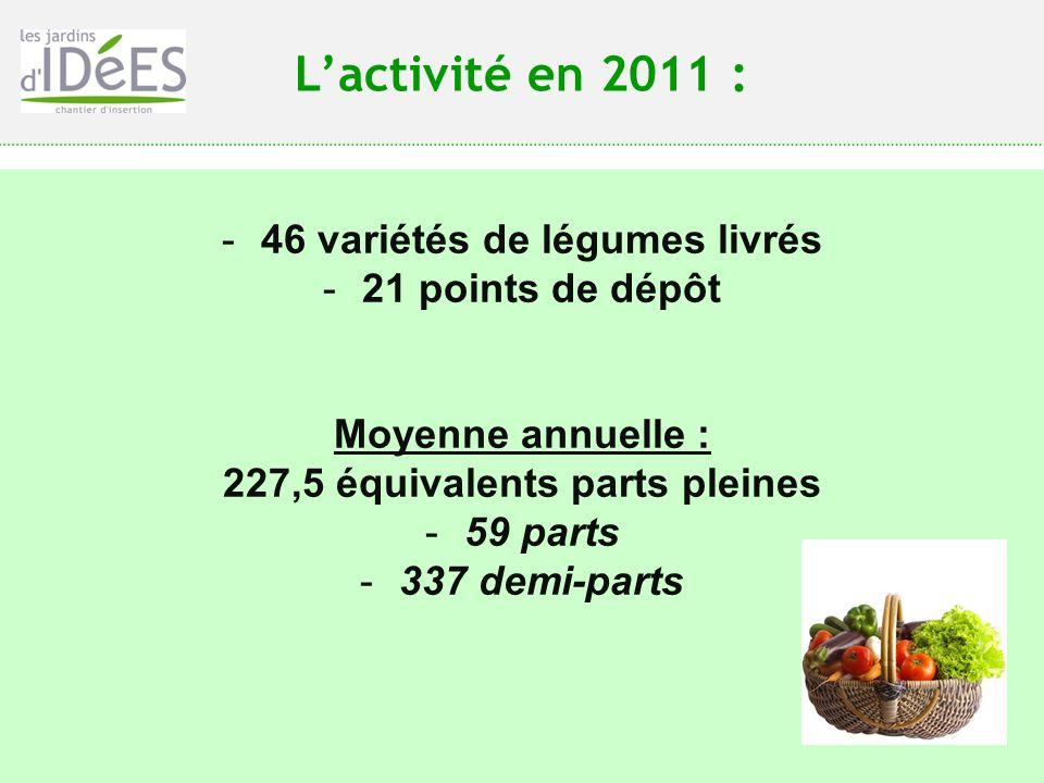 46 variétés de légumes livrés 227,5 équivalents parts pleines