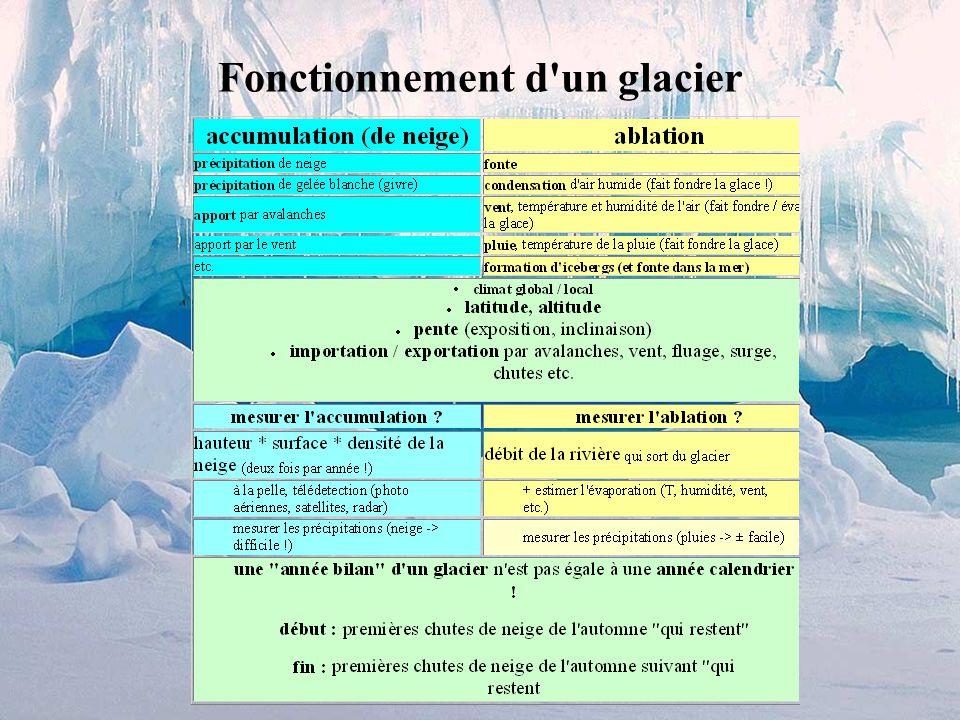 Fonctionnement d un glacier
