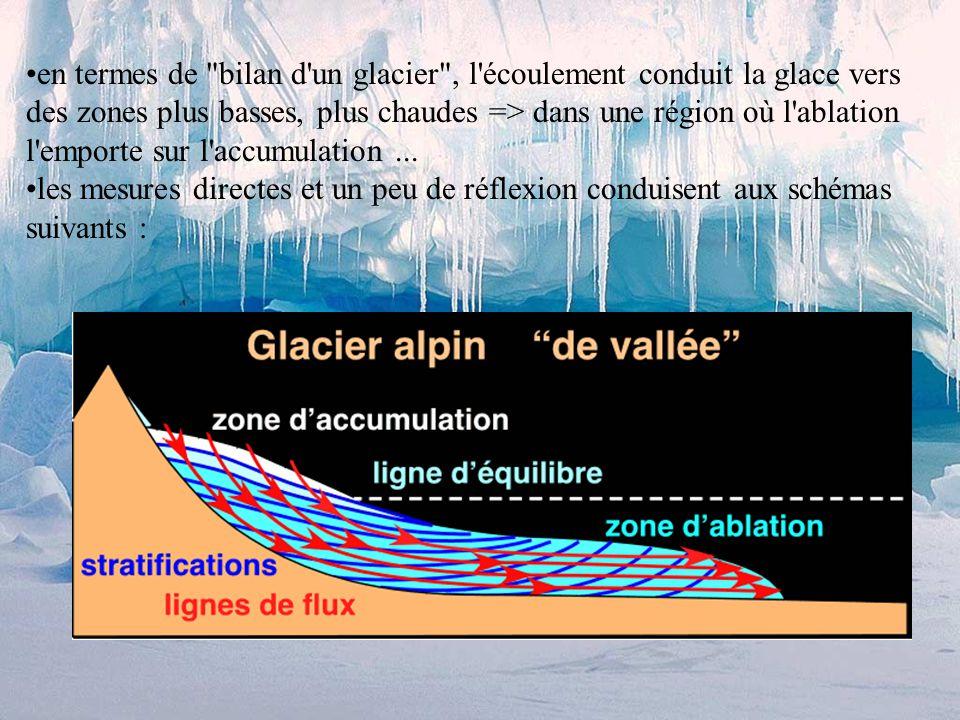 en termes de bilan d un glacier , l écoulement conduit la glace vers des zones plus basses, plus chaudes => dans une région où l ablation l emporte sur l accumulation ...