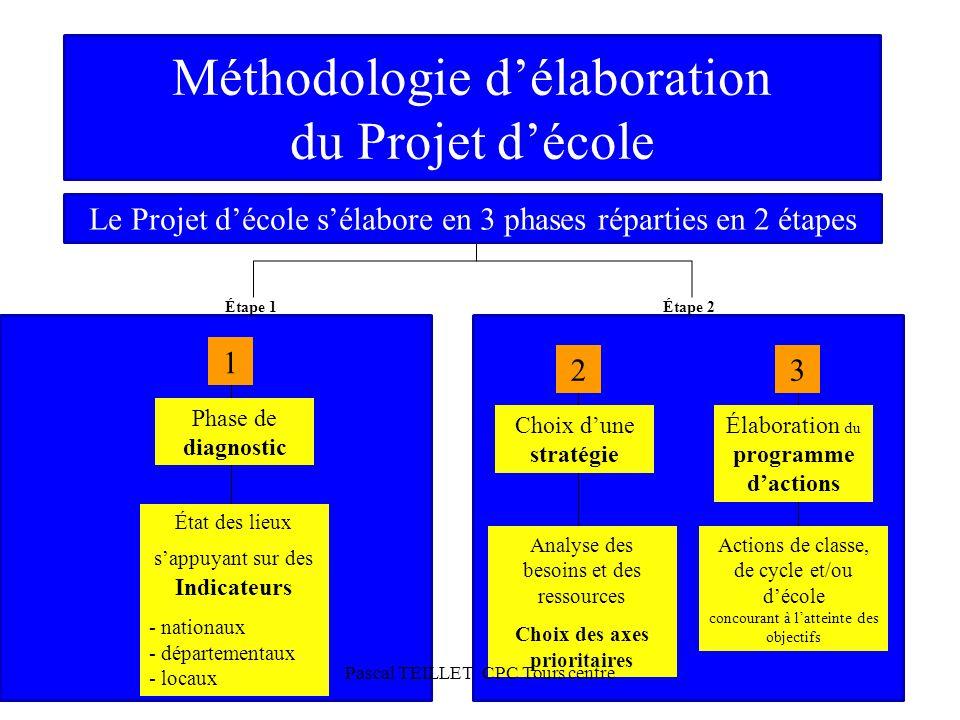 Méthodologie d'élaboration du Projet d'école
