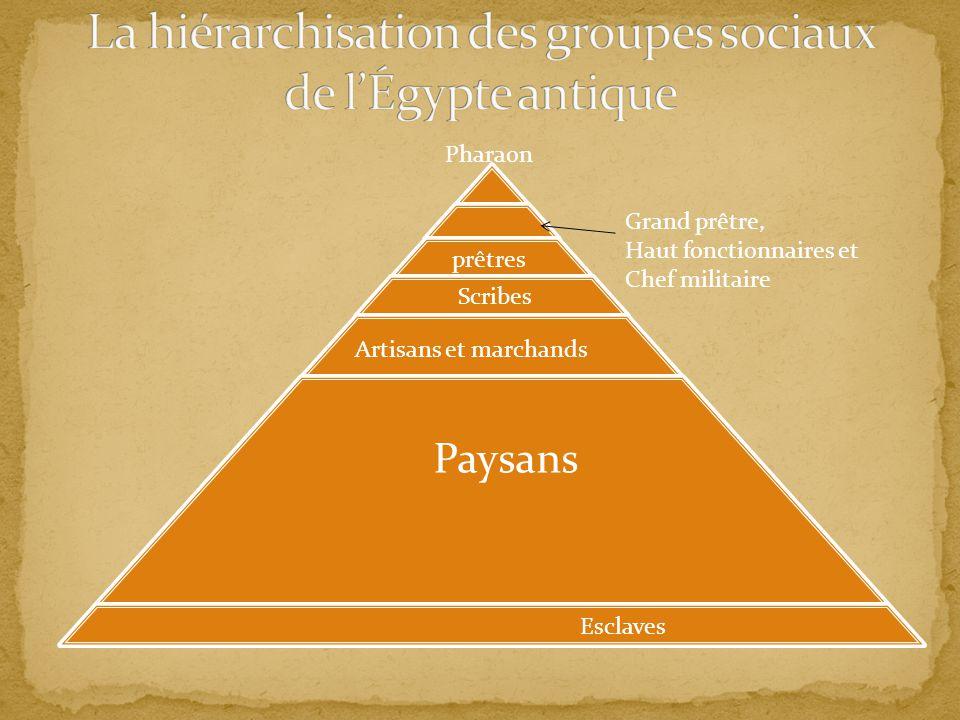 La hiérarchisation des groupes sociaux de l'Égypte antique