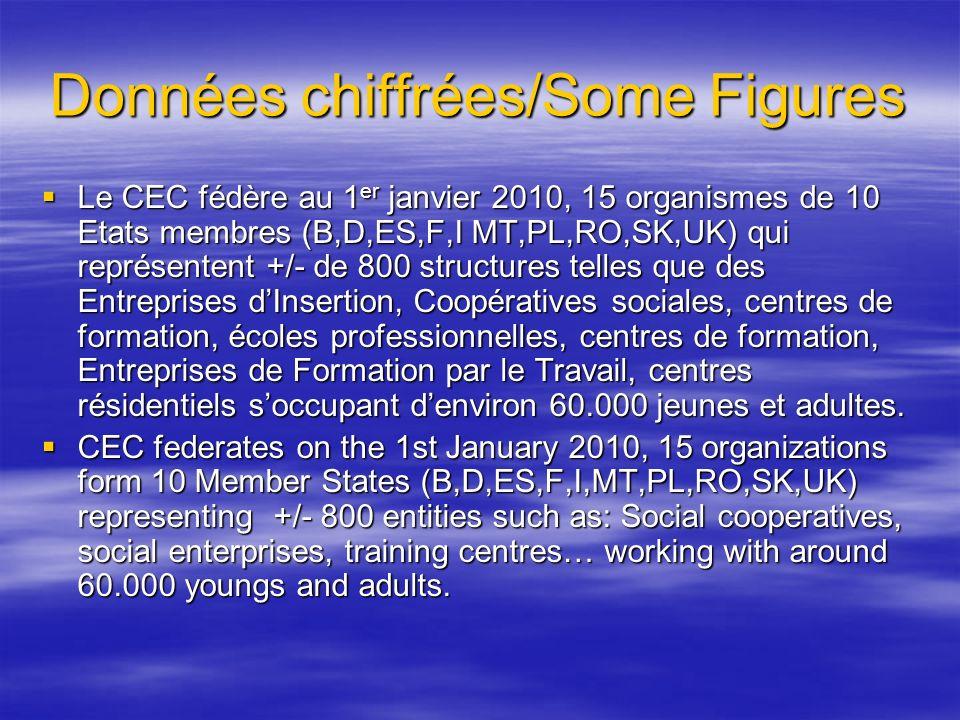 Données chiffrées/Some Figures