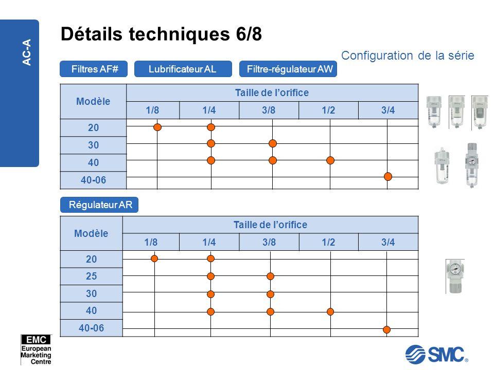 Détails techniques 6/8 Configuration de la série AC-A Filtres AF#