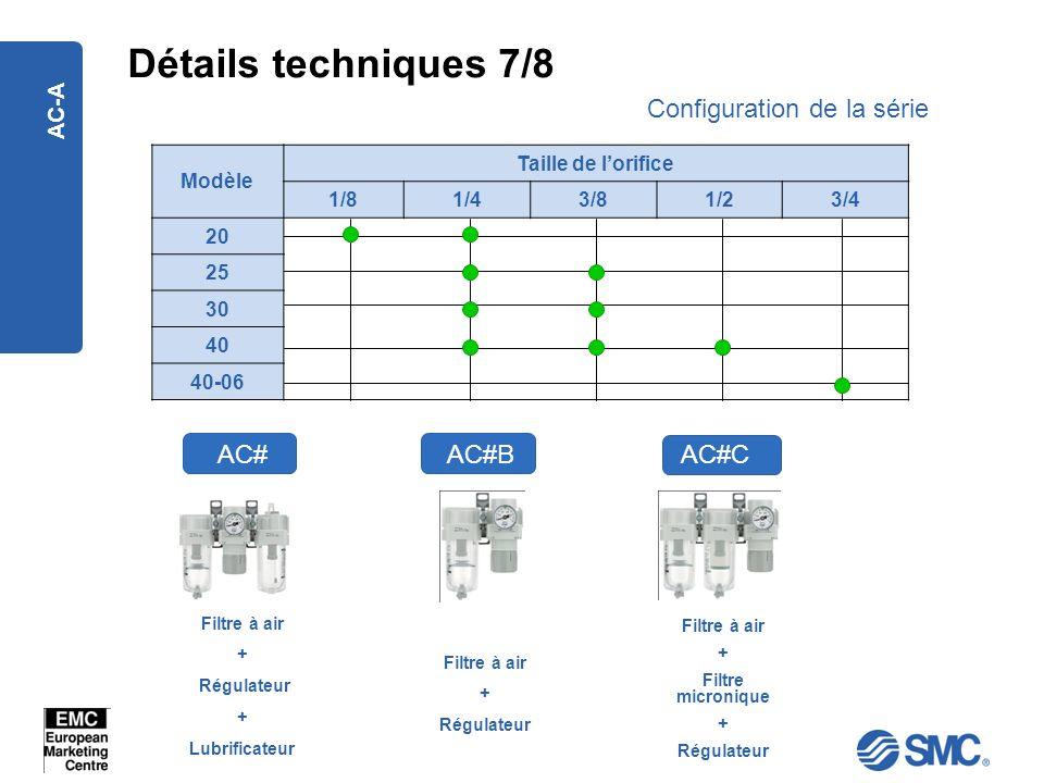 Détails techniques 7/8 Configuration de la série AC# AC#B AC#C AC-A