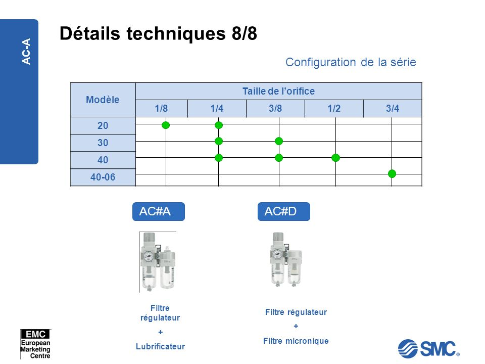 Détails techniques 8/8 Configuration de la série AC#A AC#D AC-A Modèle