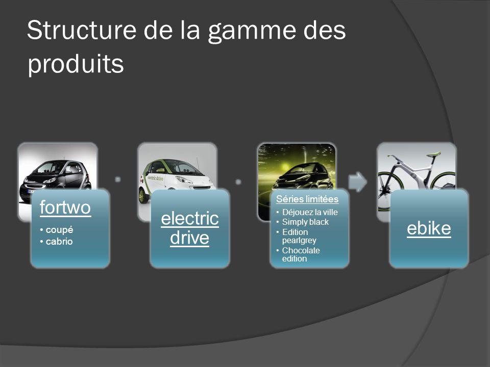 Structure de la gamme des produits