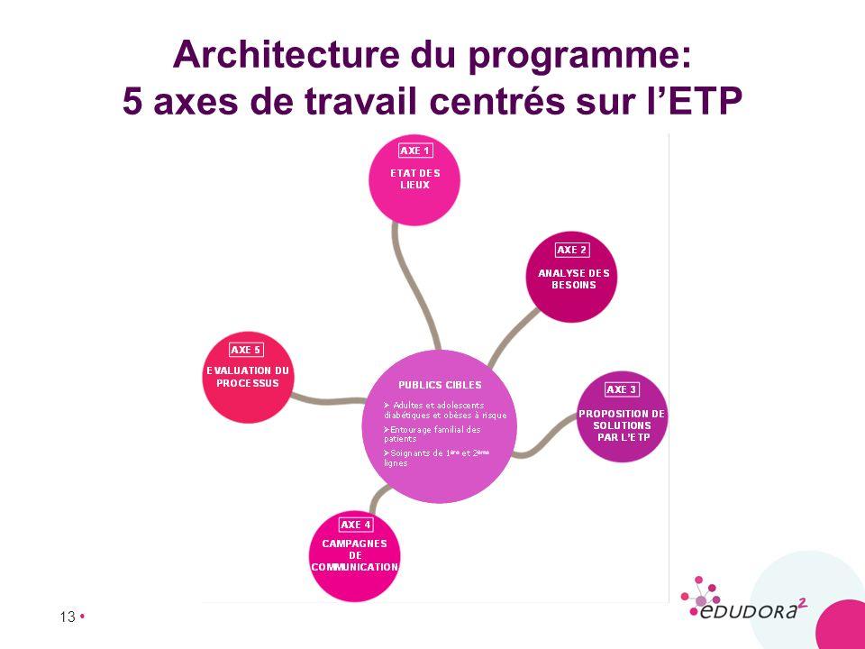 Architecture du programme: 5 axes de travail centrés sur l'ETP
