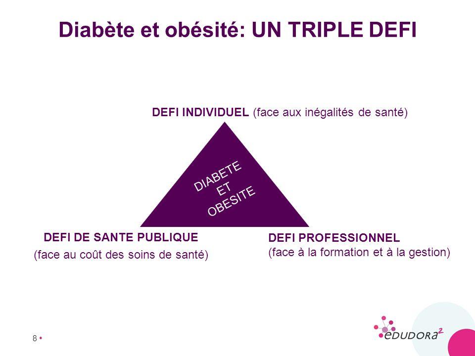 Diabète et obésité: UN TRIPLE DEFI