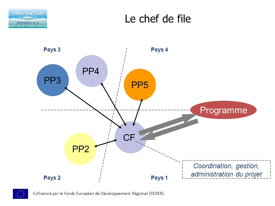 Coordination, gestion, administration du projet