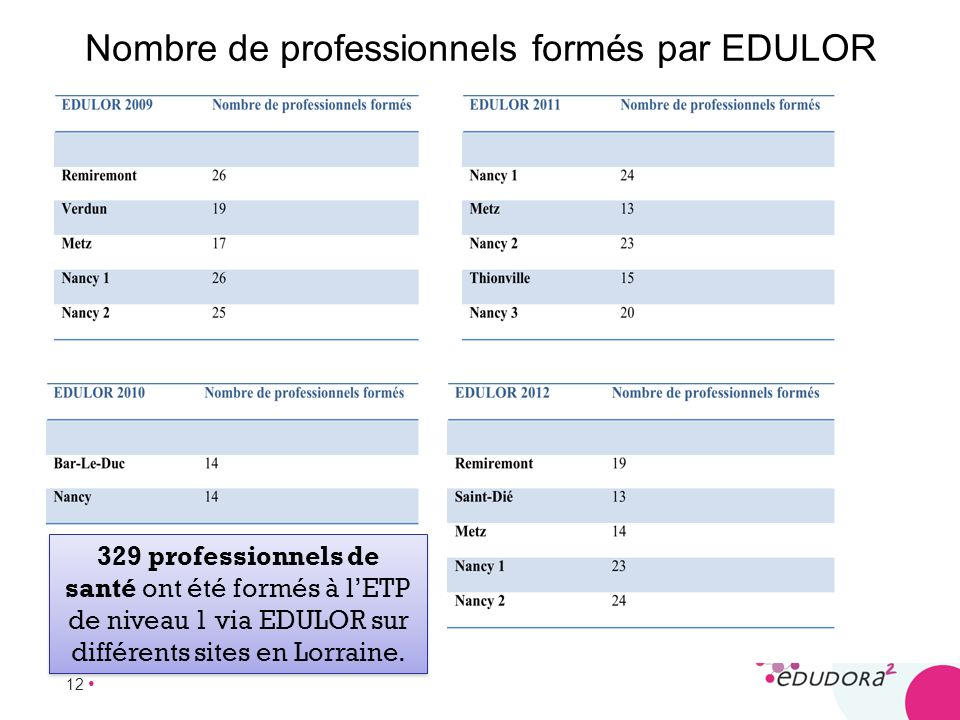 Nombre de professionnels formés par EDULOR
