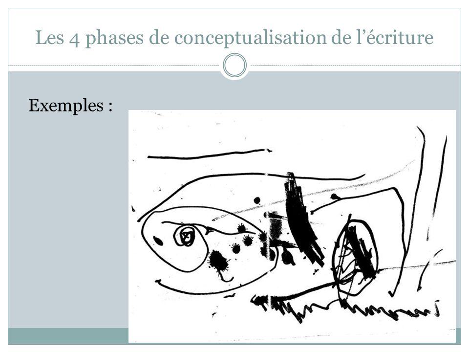 Les 4 phases de conceptualisation de l'écriture