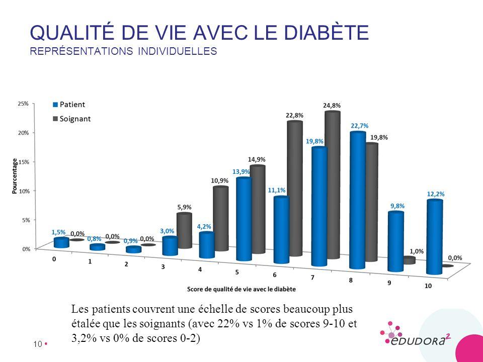 Qualité de vie avec le diabète Représentations individuelles