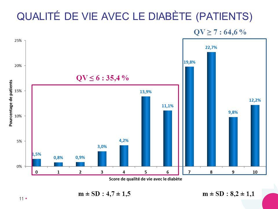 Qualité de vie avec le diabète (patients)