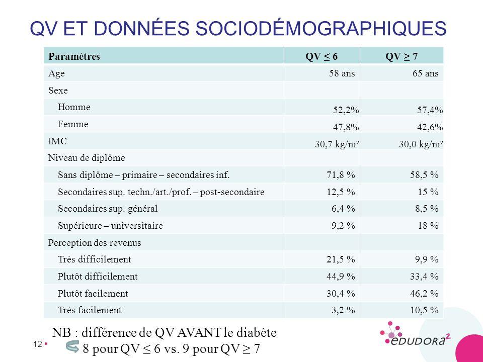 QV et données sociodémographiques