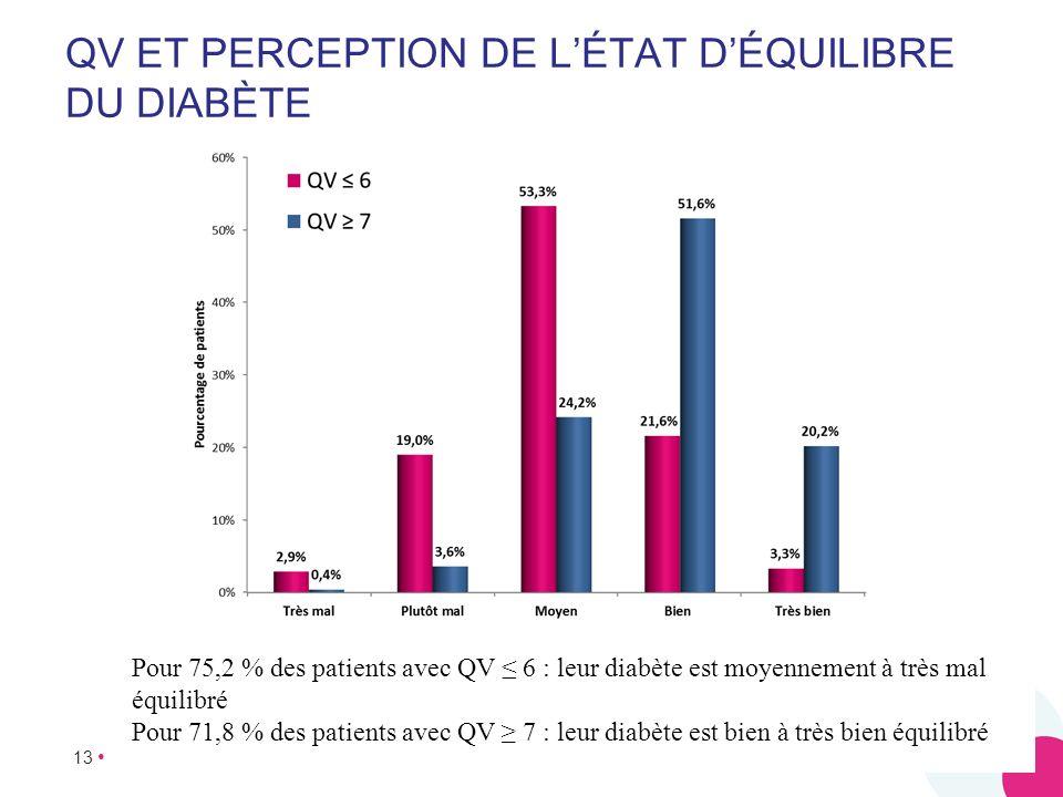 QV ET PERCEPTION DE L'ÉTAT D'ÉQUILIBRE DU DIABÈTE