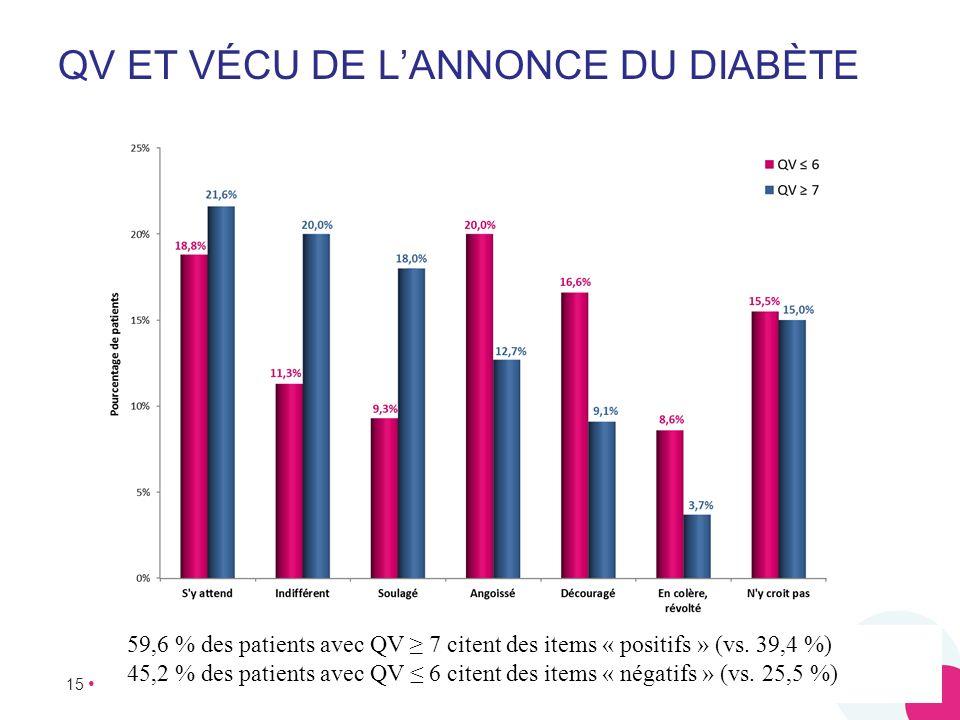 QV et vécu de l'annonce du diabète