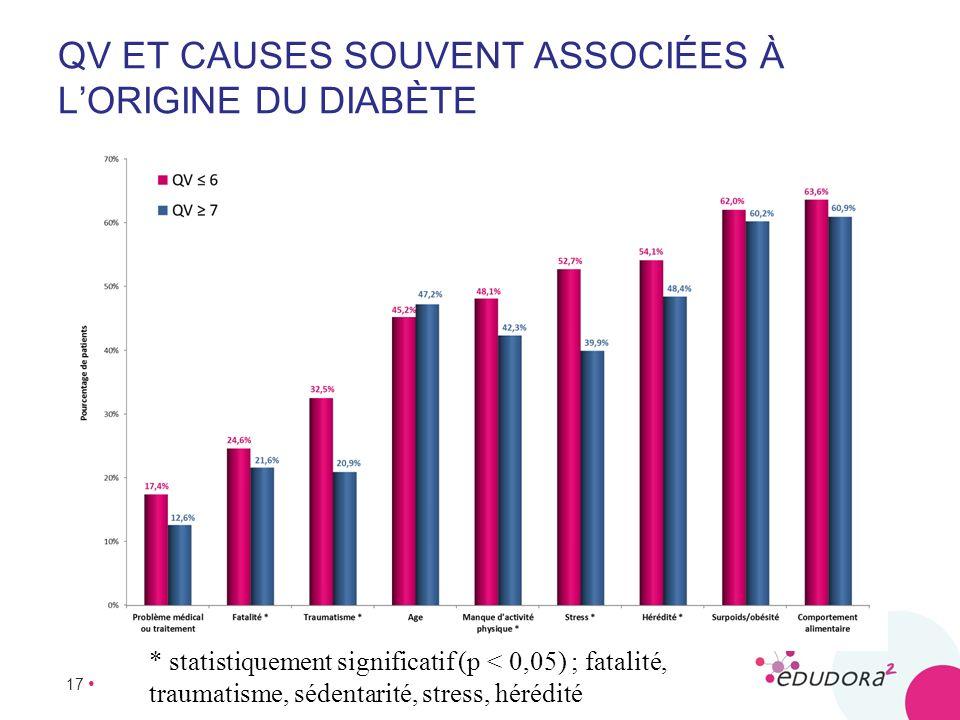 QV et causes souvent associées à l'origine du diabète