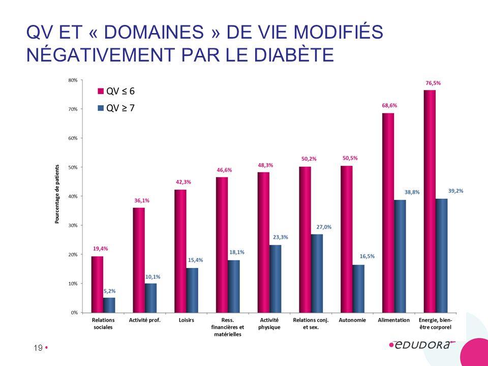 QV et « domaines » de vie modifiés négativement par le diabète