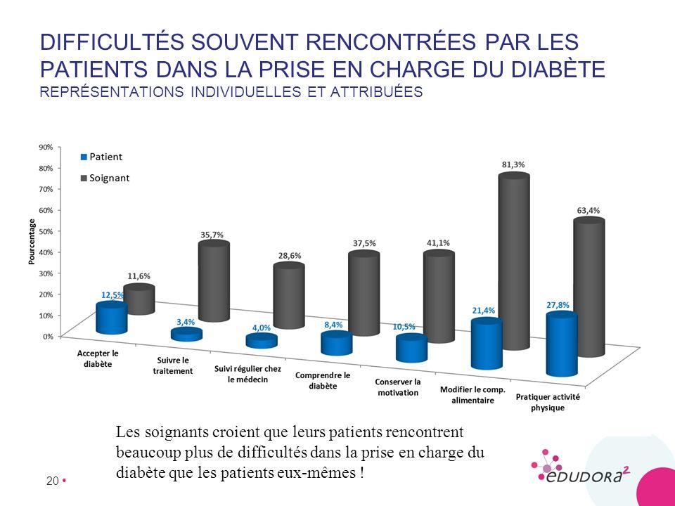 Difficultés souvent rencontrées par les patients dans la prise en charge du diabète Représentations individuelles et attribuées