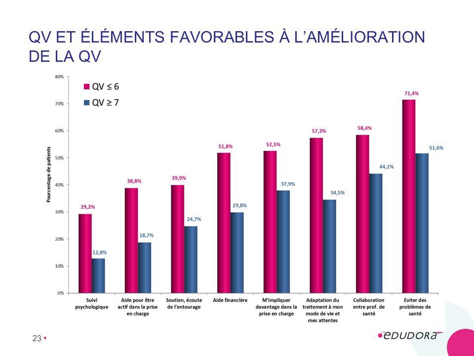 QV et éléments favorables à l'amélioration de la QV