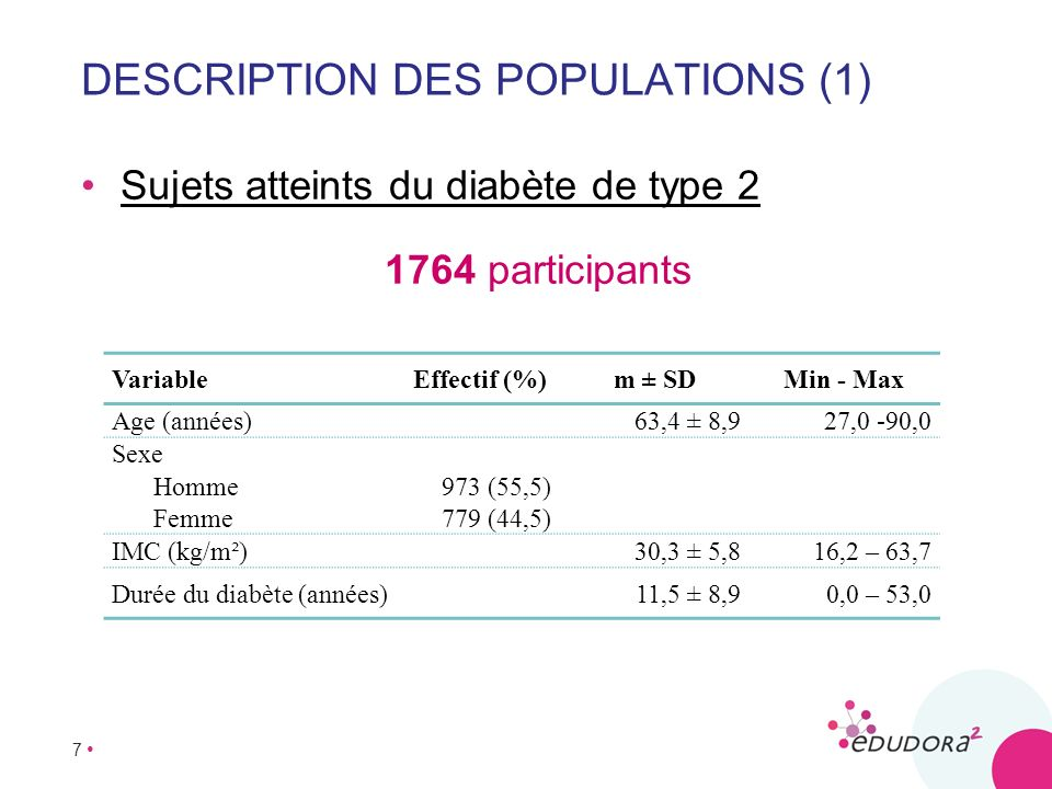 Description des populations (1)