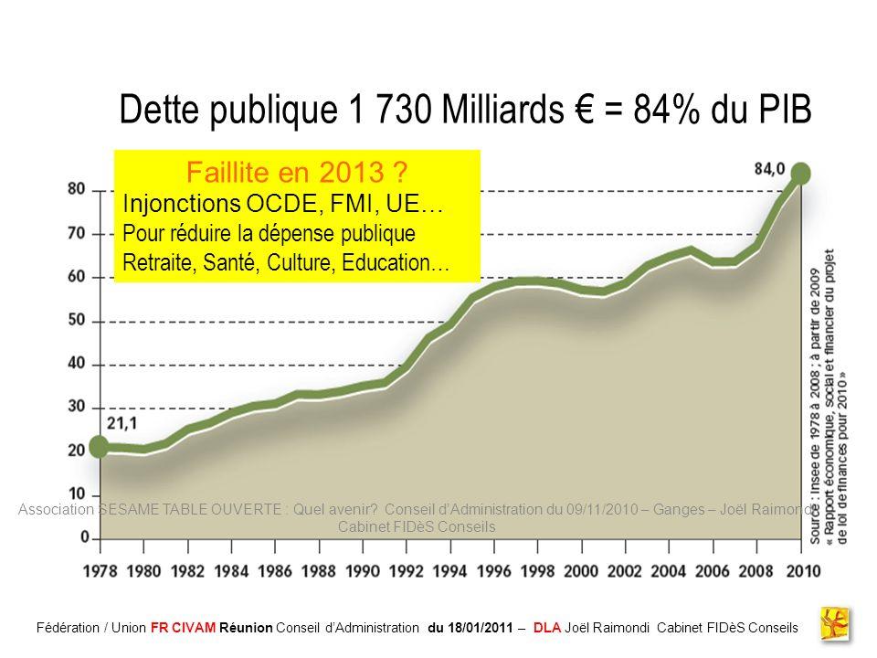 Dette publique 1 730 Milliards € = 84% du PIB