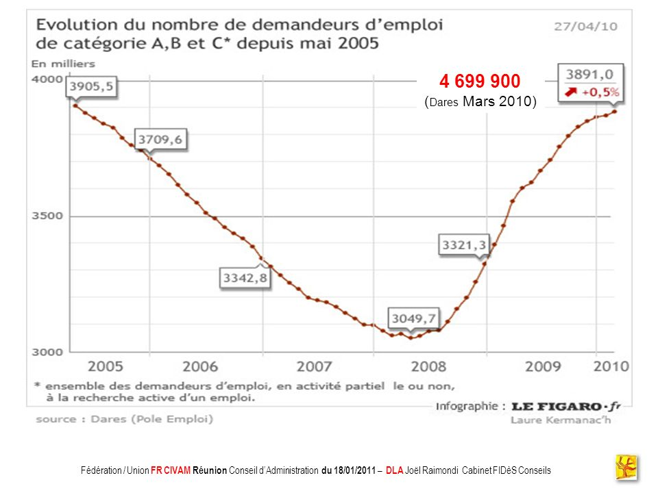4 699 900 (Dares Mars 2010) Fédération / Union FR CIVAM Réunion Conseil d'Administration du 18/01/2011 – DLA Joël Raimondi Cabinet FIDèS Conseils.