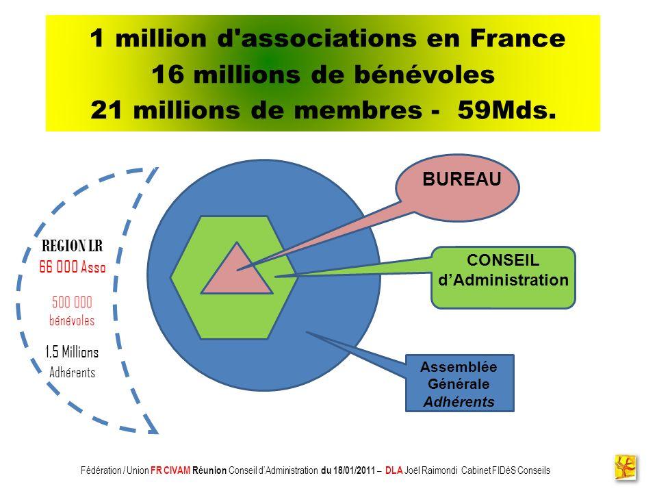 1 million d associations en France 16 millions de bénévoles