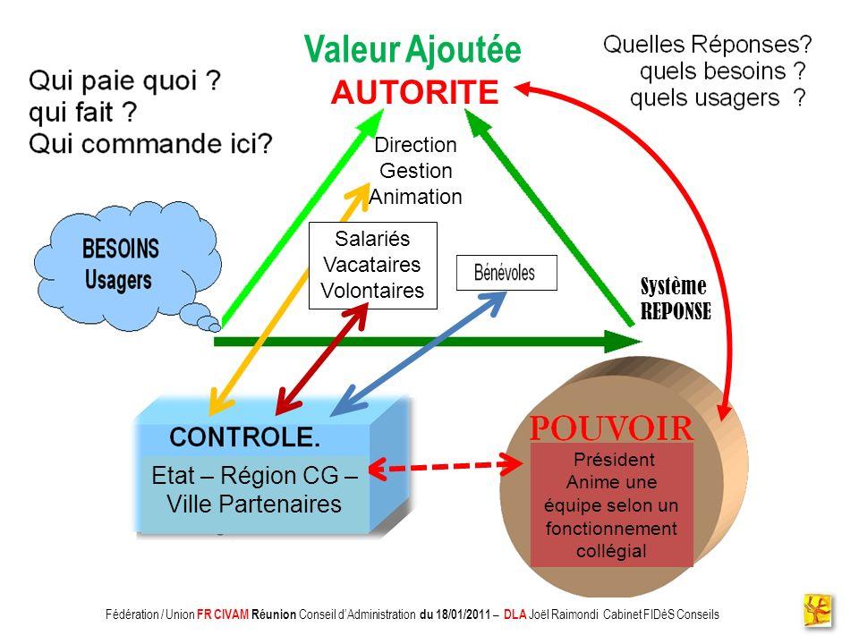 Valeur Ajoutée AUTORITE Etat – Région CG – Ville Partenaires Direction