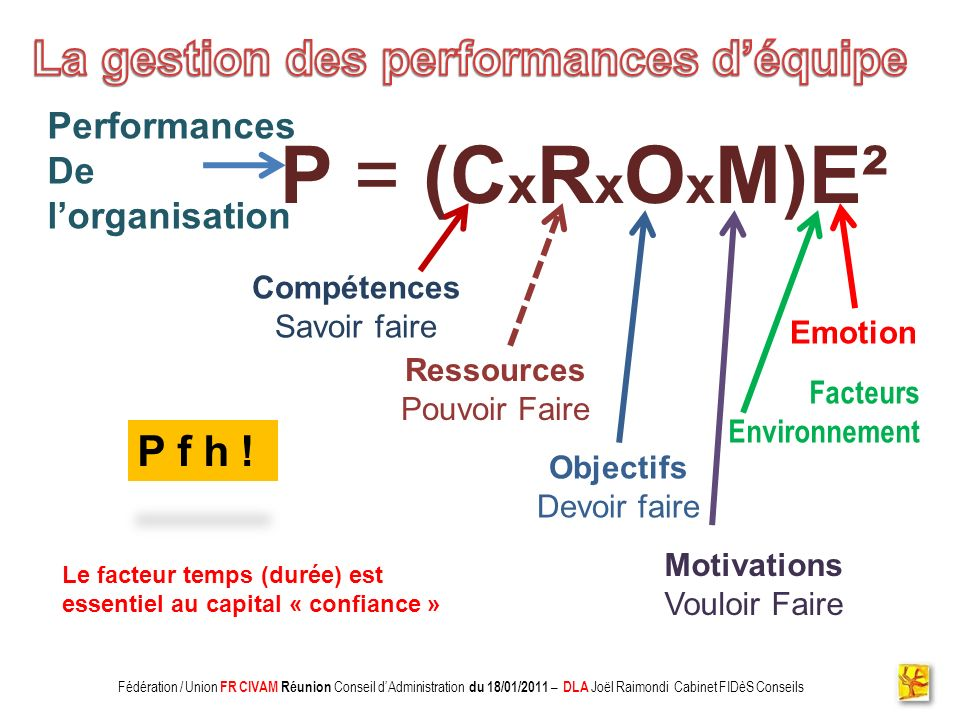 P = (CxRxOxM)E² La gestion des performances d'équipe P f h !