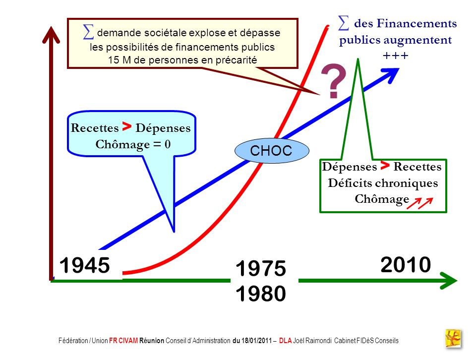 1945 2010 19751980 ∑ demande sociétale explose et dépasse CHOC