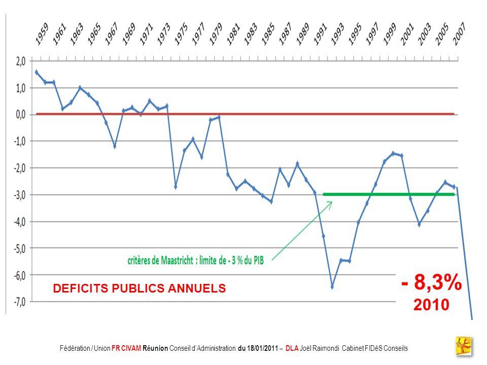 - 8,3% 2010 DEFICITS PUBLICS ANNUELS