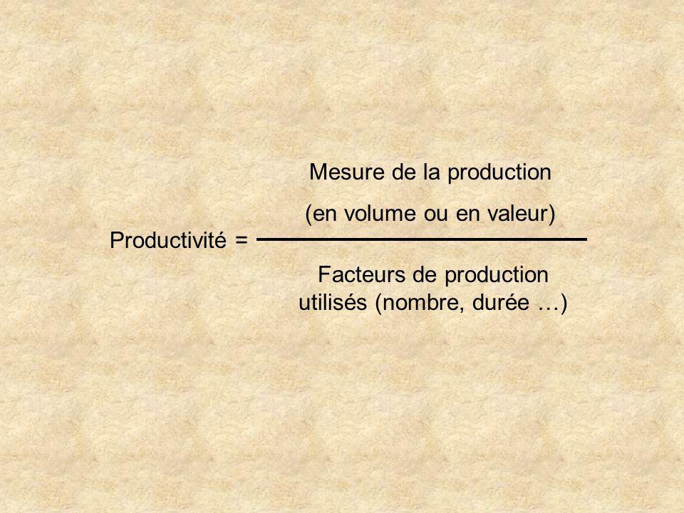 Mesure de la production (en volume ou en valeur)