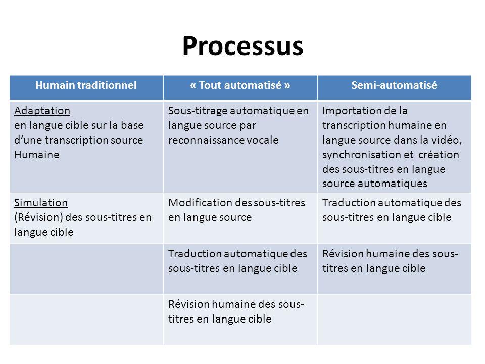 Processus Humain traditionnel « Tout automatisé » Semi-automatisé