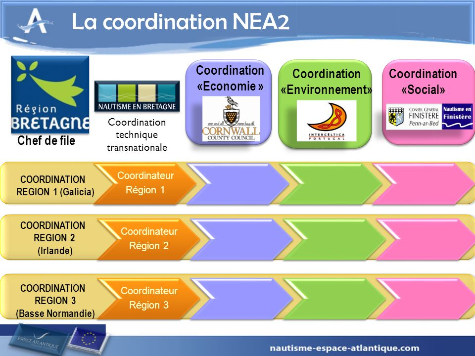 La coordination NEA2 Chef de file Coordination «Economie »