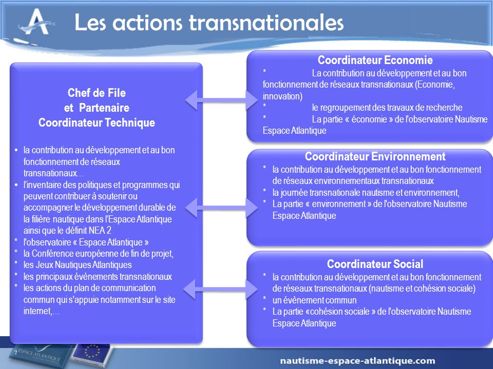 Les actions transnationales