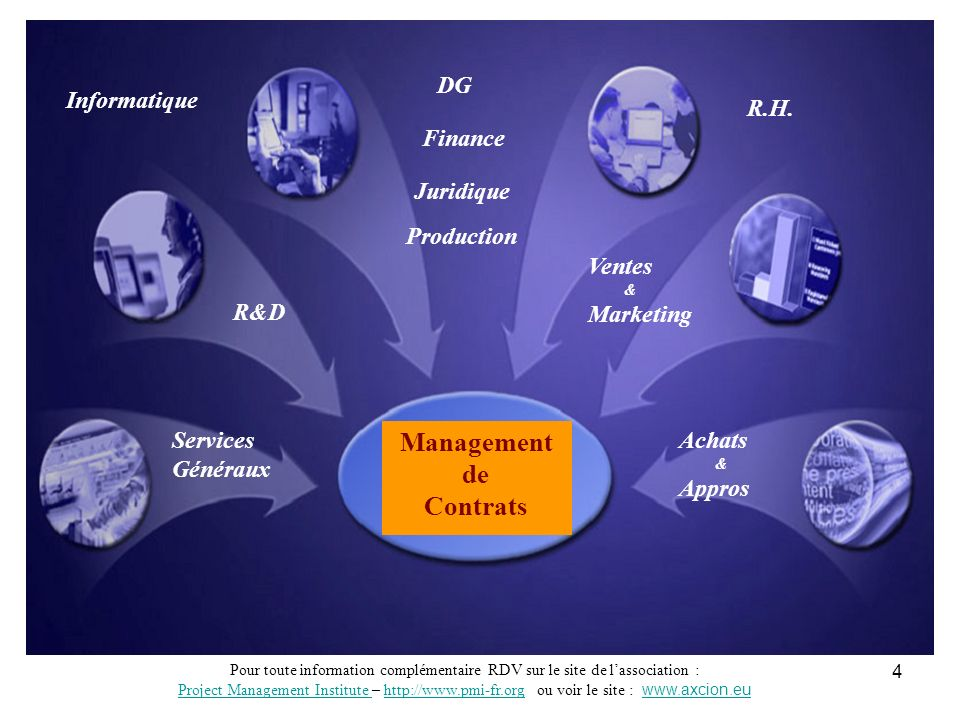 Management de Contrats