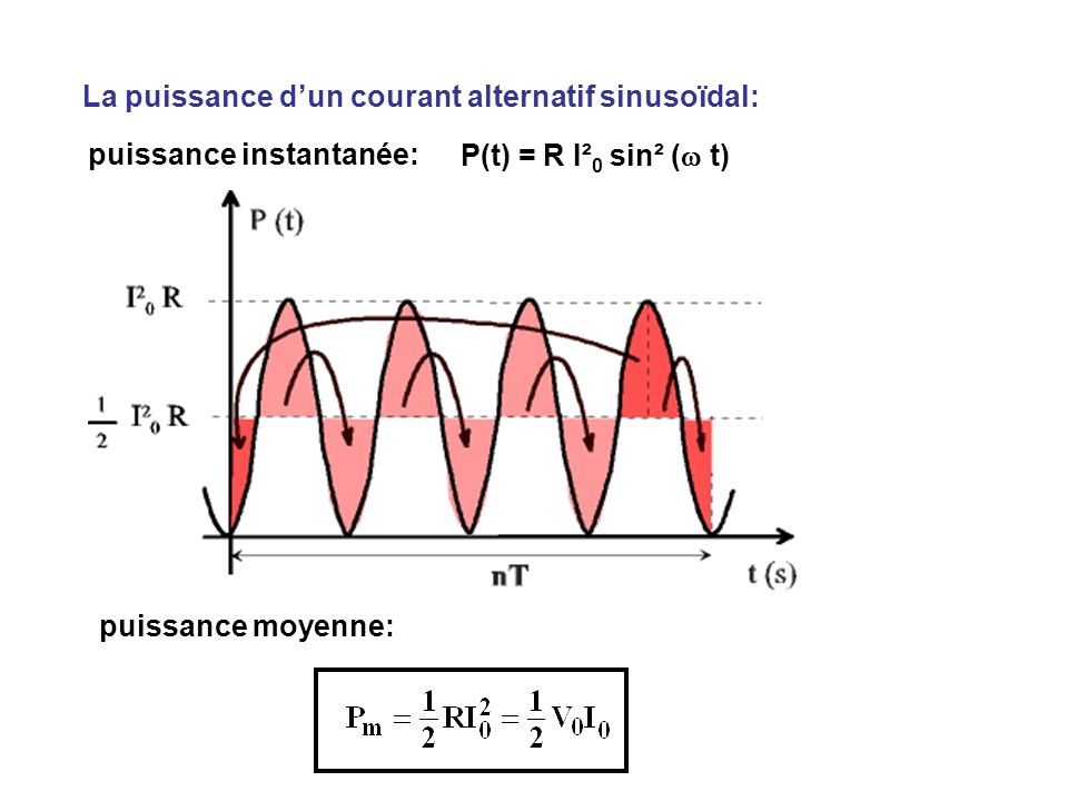 La puissance d'un courant alternatif sinusoïdal: