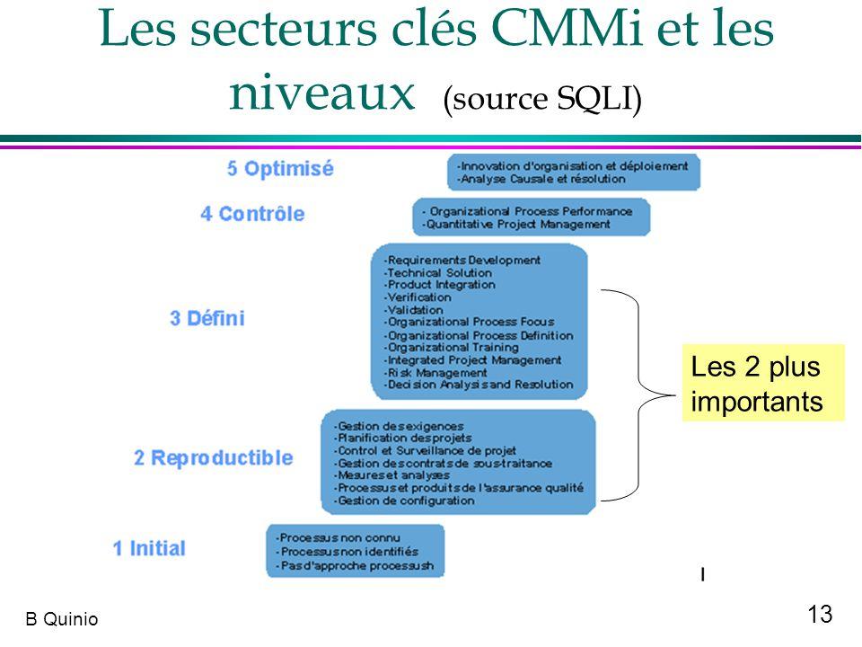 Les secteurs clés CMMi et les niveaux (source SQLI)