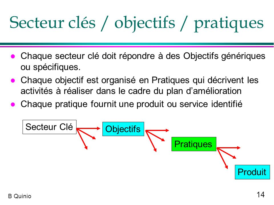 Secteur clés / objectifs / pratiques