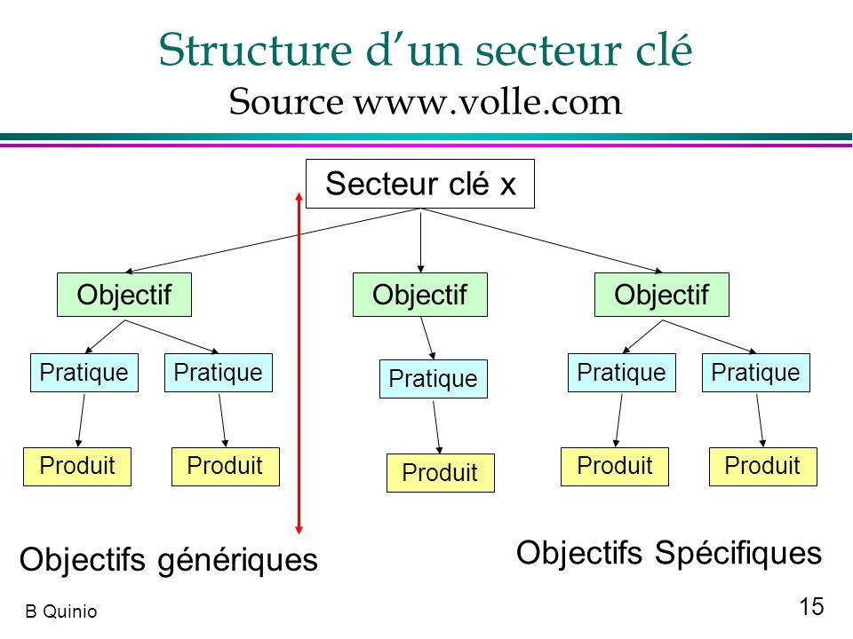 Structure d'un secteur clé Source www.volle.com