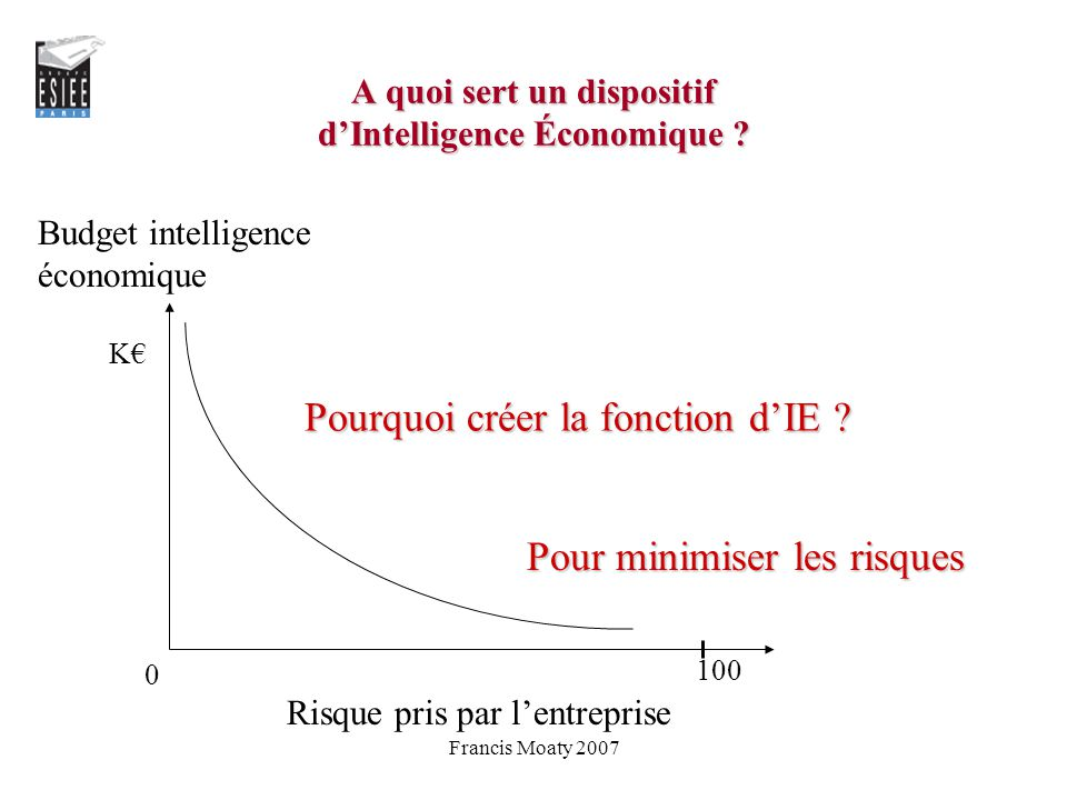 A quoi sert un dispositif d'Intelligence Économique