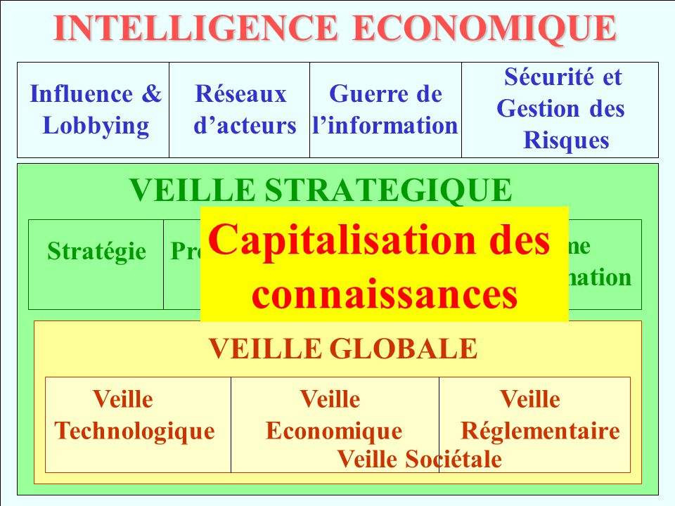 INTELLIGENCE ECONOMIQUE